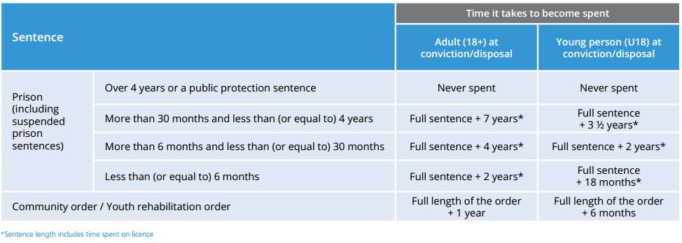 prisonsentencesandcommunityorders